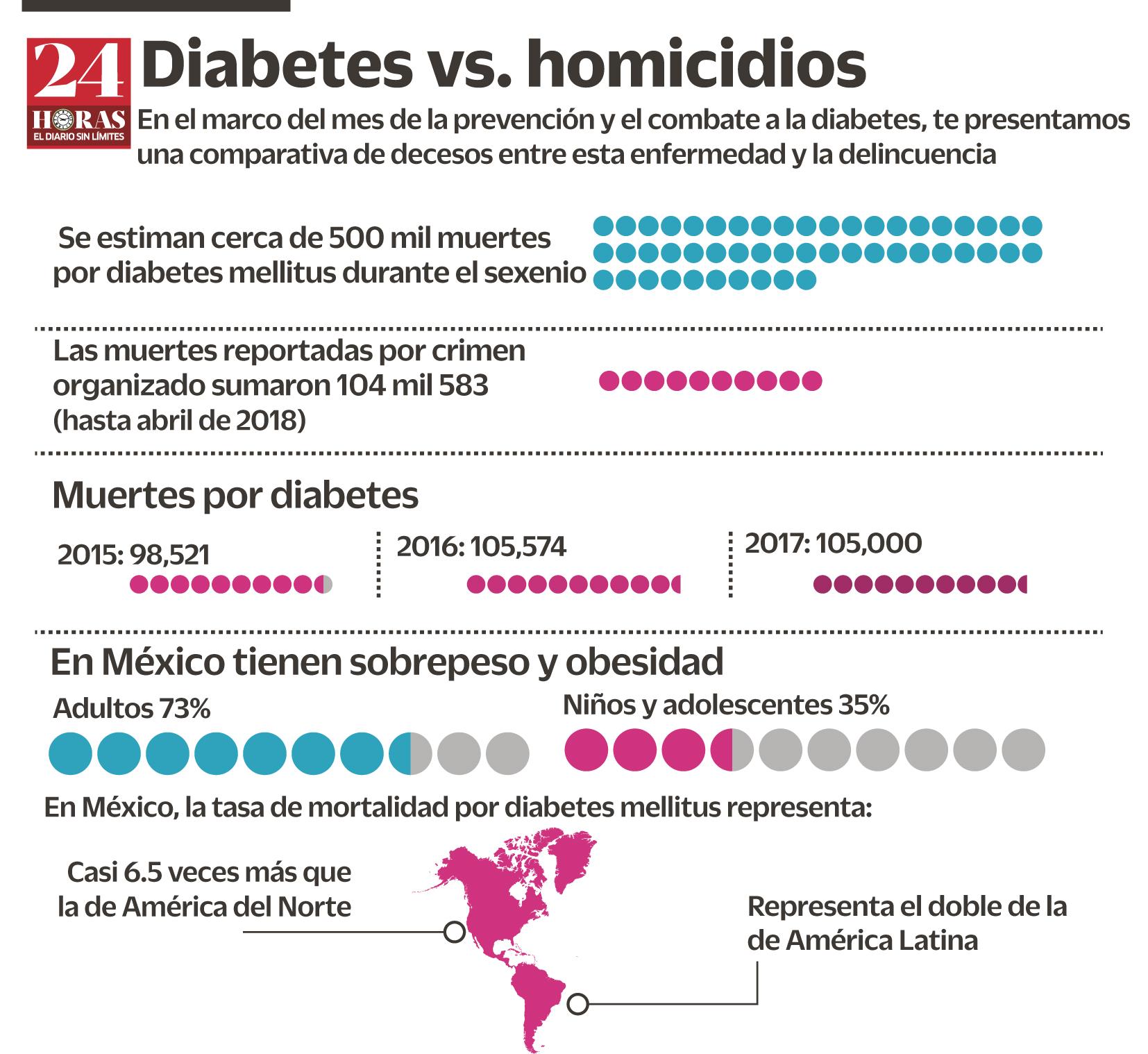muertes por diabetes en américa