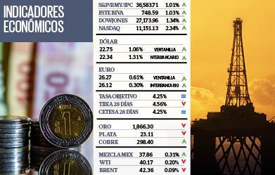 Indicadores Económicos | 27 de Septiembre 2020. Noticias en tiempo real