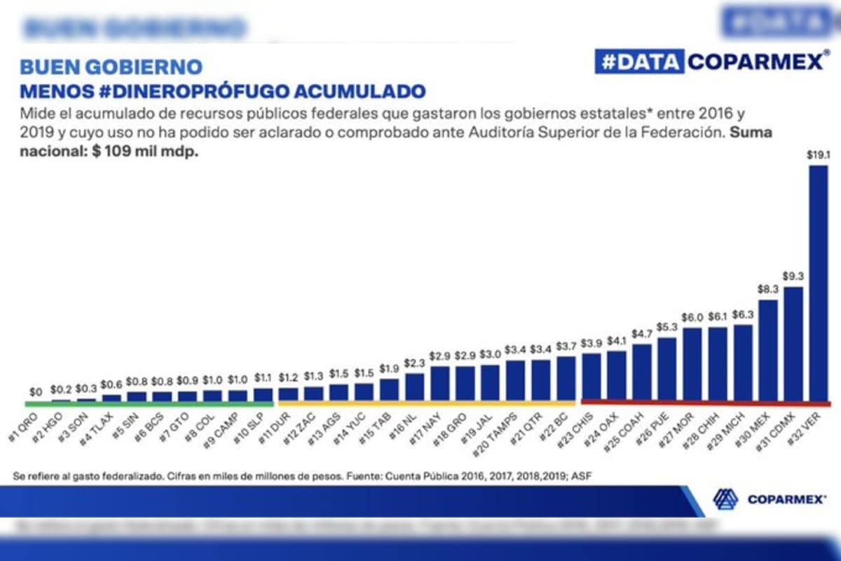 Querétaro, único estado que tiene 0 pesos pendientes por aclarar ante la ASF: Coparmex